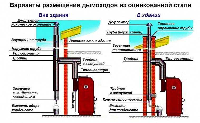 굴뚝 장치의 종류