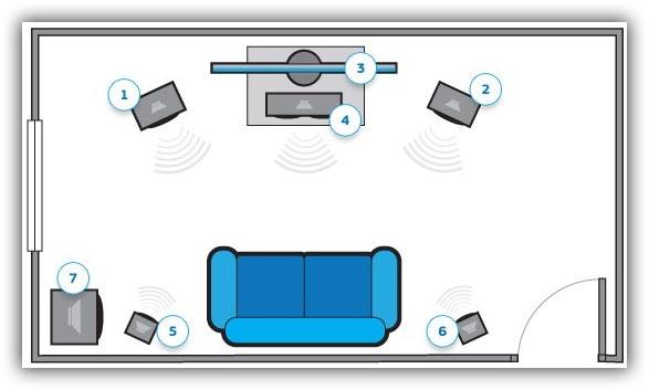 Расположение сабвуфера и колонок в комнате