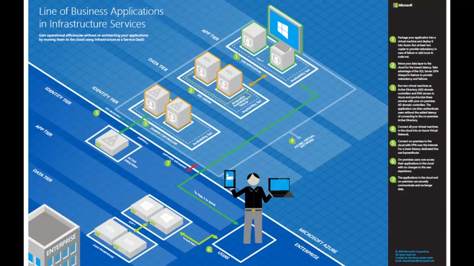 Architecture Blueprints Line Of Business Applications