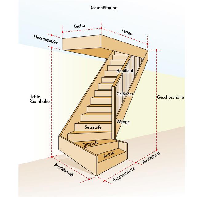 Treppe berechnen selbst.de