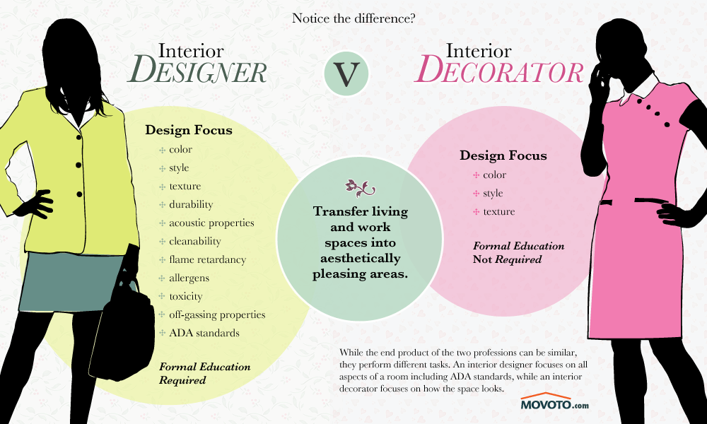 Best Interior Designers V Decorators Not Cut From The Same This Month