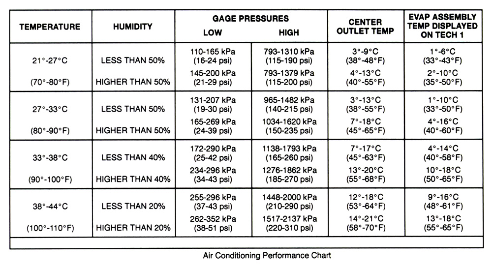 Home Air Conditioning Temperature Differential