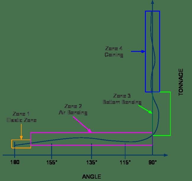 Sheet Metal Bend Allowance Chart