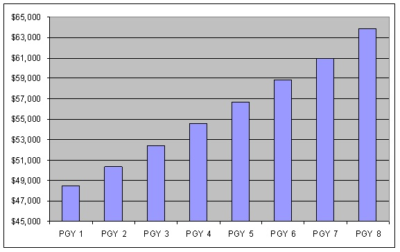 Anesthesiology Salary Chart