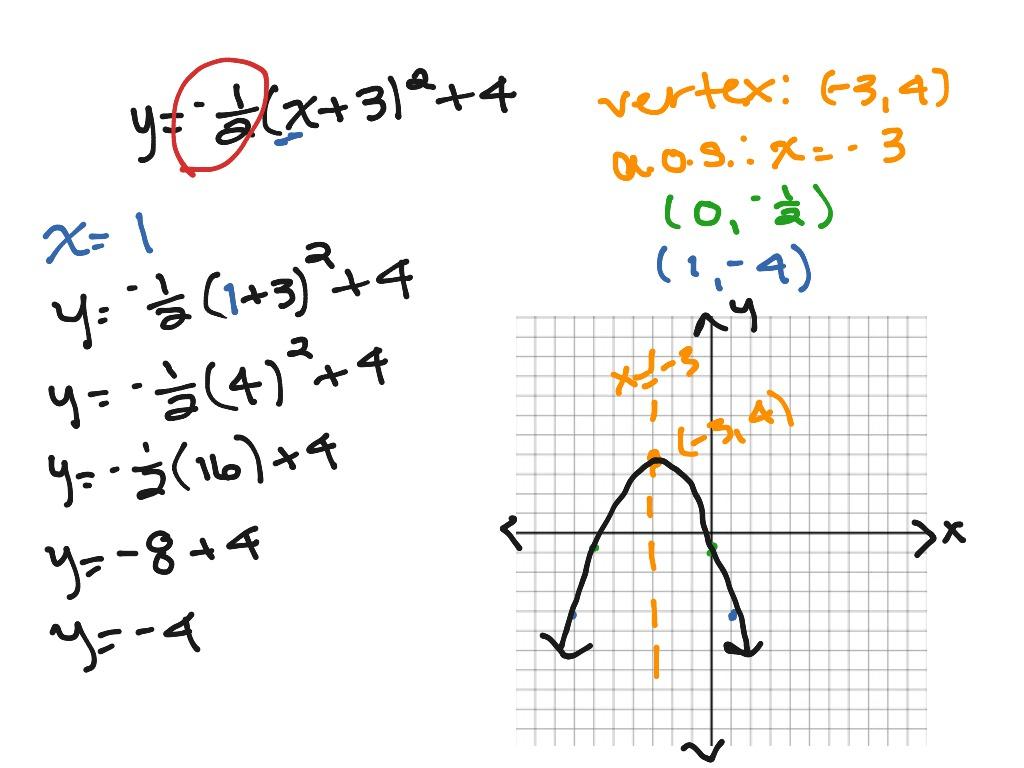 Vertex Form Quadratic Equation Solver