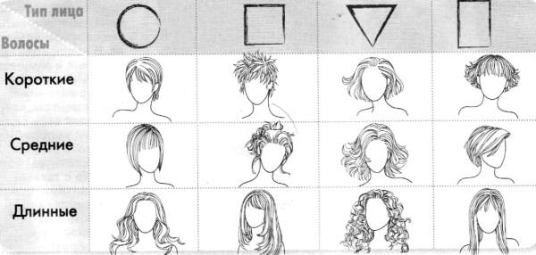 Nella figura foto di un taglio di capelli per diversi tipi di faccia