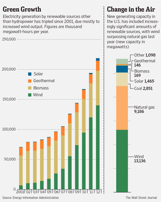 Solar Energy Wall Street Journal