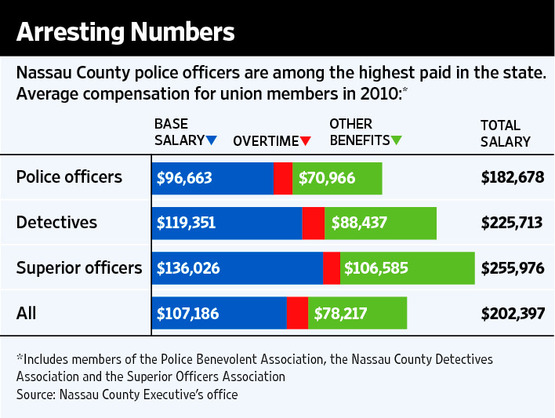 Executive Protection Officer Salary