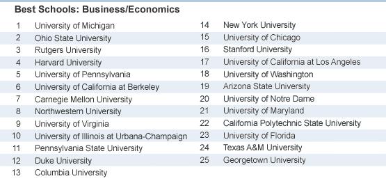 School Rankings by College Major – Job Recruiter Top Picks ...