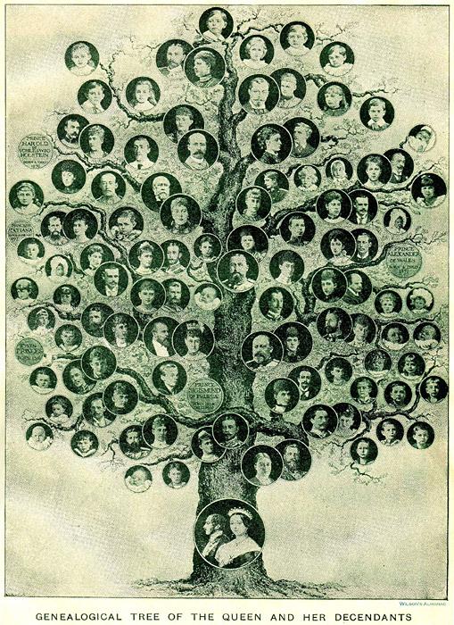 Как составить родословную: где искать информацию, как нарисовать генеалогическое древо. Что такое родословная схема и поколенная роспись. Пример поколенной росписи.