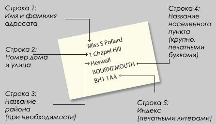 Comment écrire une adresse anglaise pour l'Angleterre