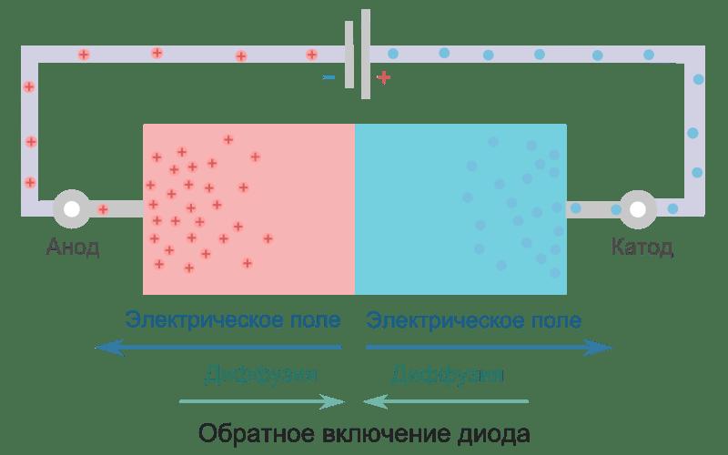 Includerea inversă a diodei