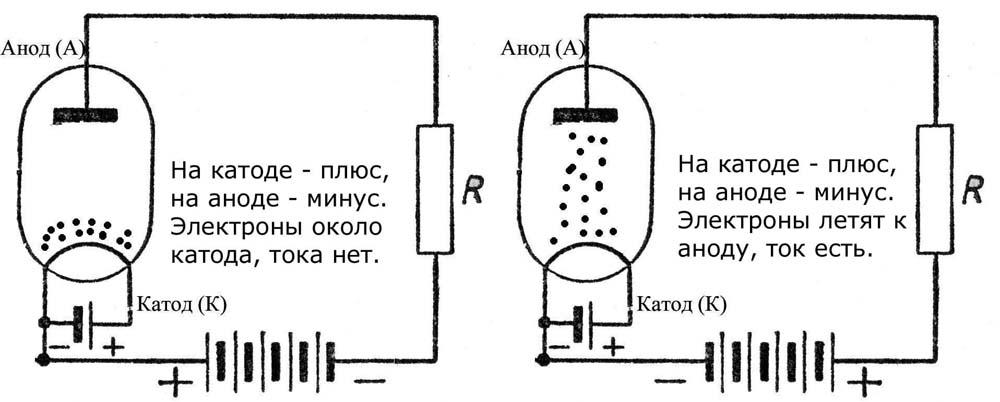 Principiul diodei de operare.