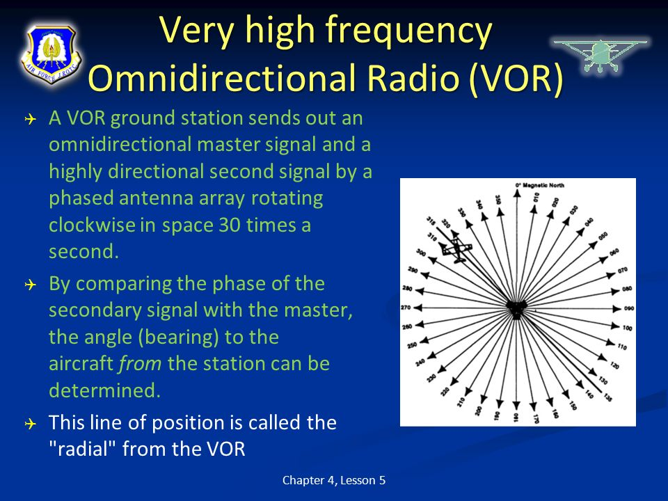 High Omnirange Very Frequency