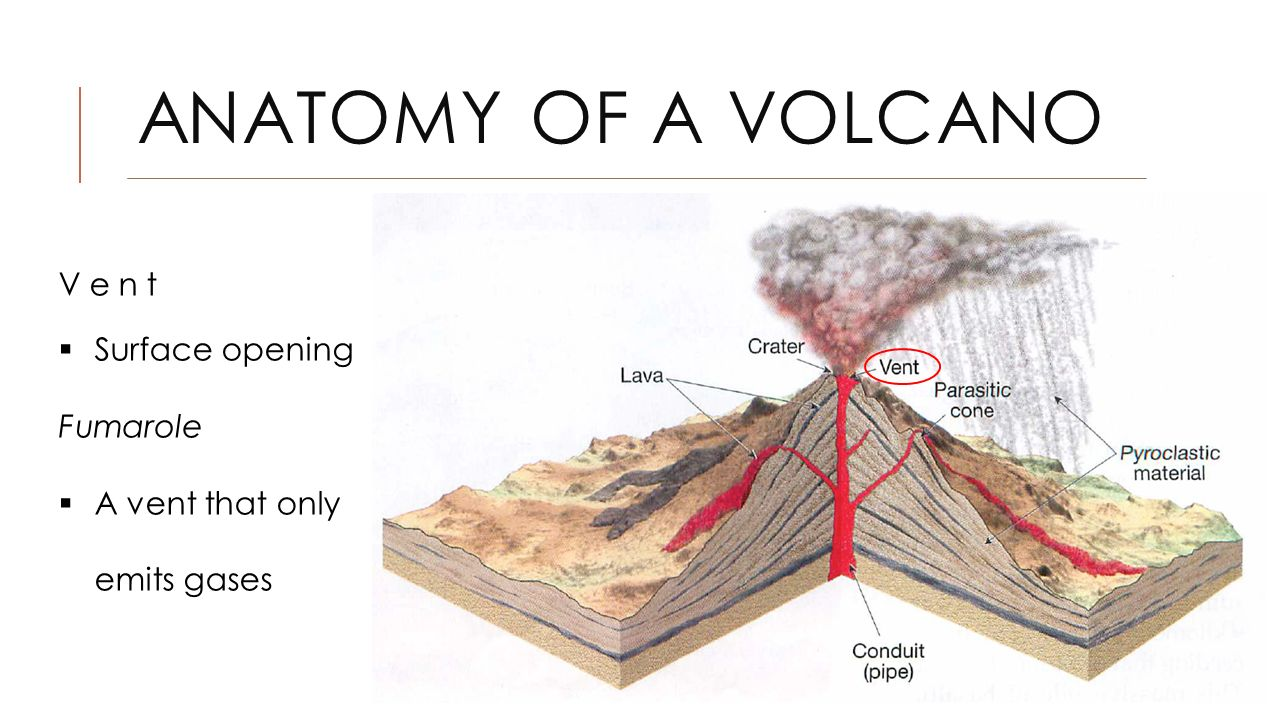 Fissure volcano diagram ccuart Image collections