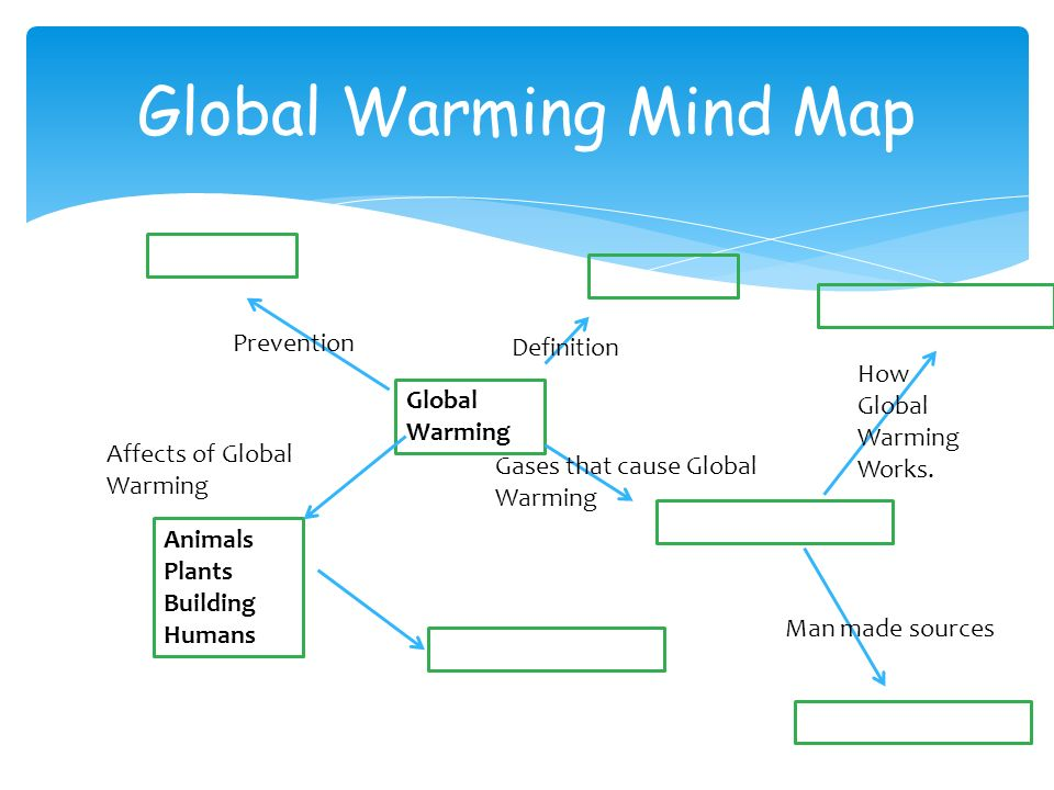 Global Warming Concept Map.Concept Map Global Warming Greenhouse Effect
