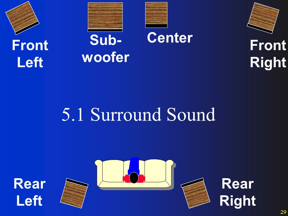 Sub Surround Sound Placement