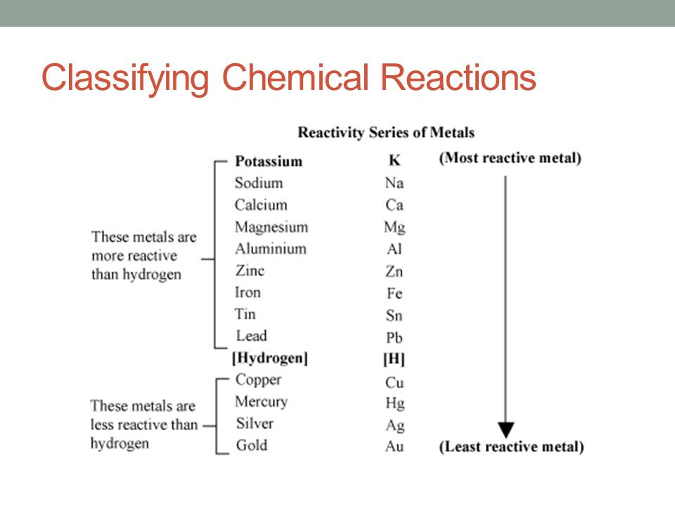 Chemistry Study Guide