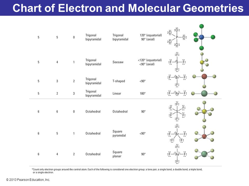 Pair Electron Molecular Geometry Chart And