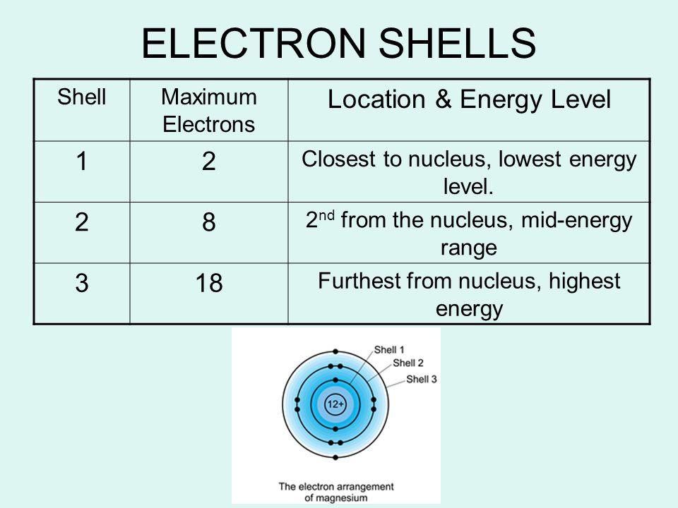 Bohr Diagram Of Nitrogen 14