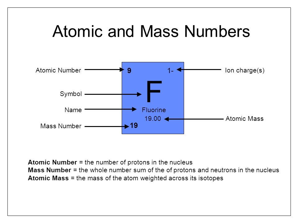 ion charge periodic table - Periodic Table With Ionic Charges And Atomic Mass