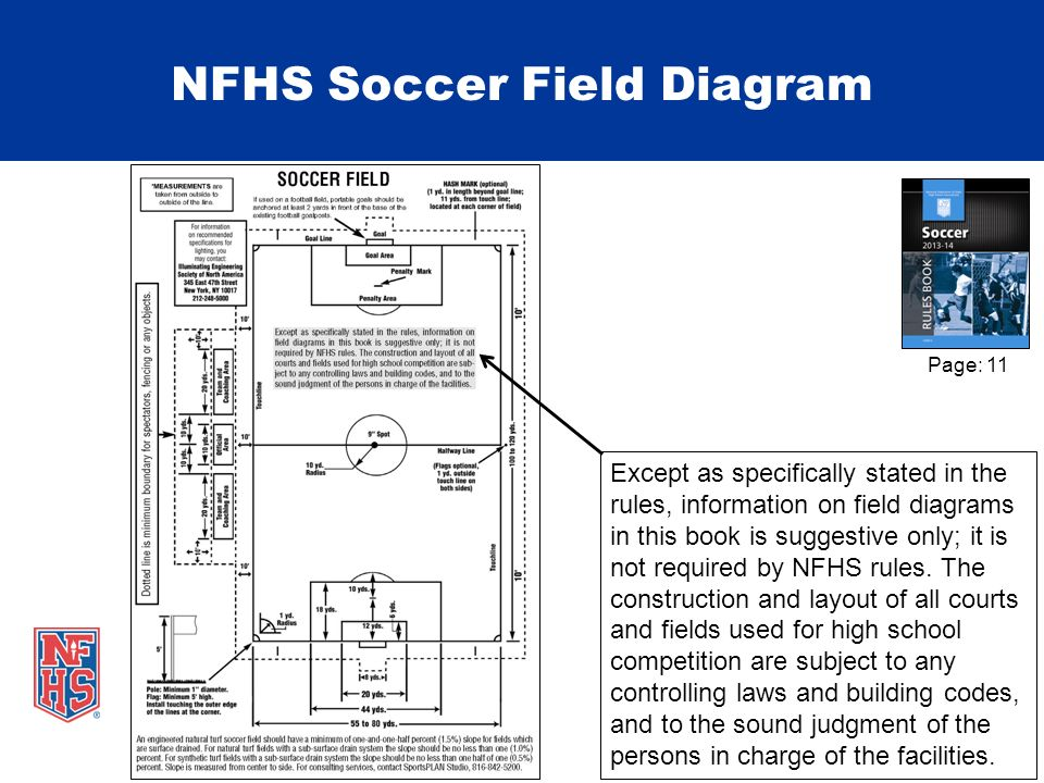 Nfhs Soccer Field Dimensions