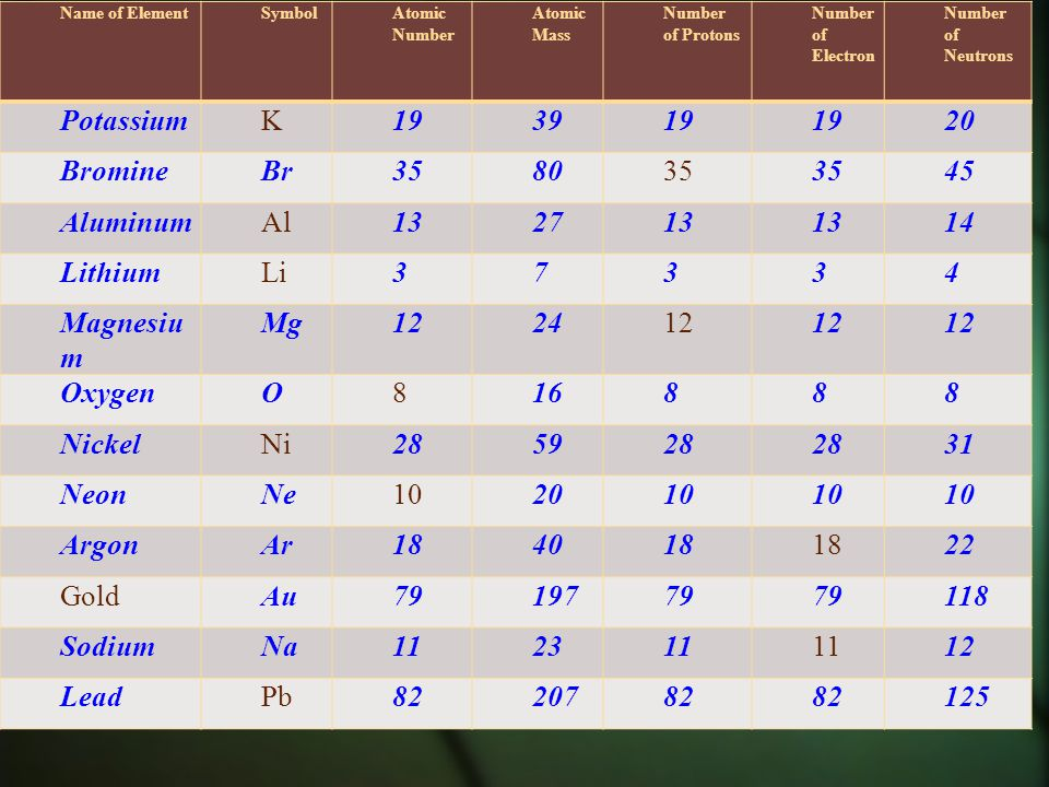 periodic table where is the atomic number and mass on a periodic table table with - Periodic Table Atomic Number 19
