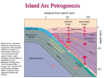 Chapter 16. Island Arc Magmatism - ppt download