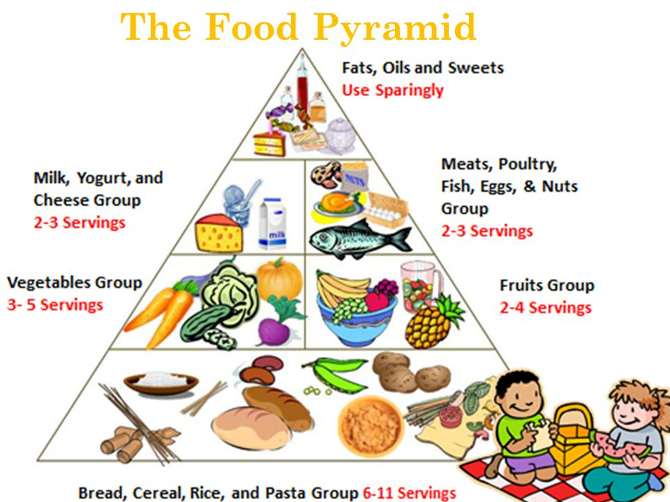 Mediterranean Diet Food Pyramid Servings
