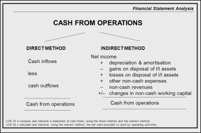 How To Prepare Statement Of Cash Flows In 7 Steps Ifrsbox ...