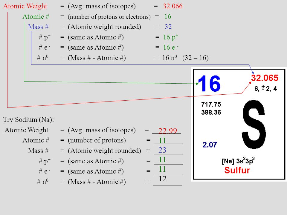 Symbol And Atomic Number Atomic Mass Of Sulfur