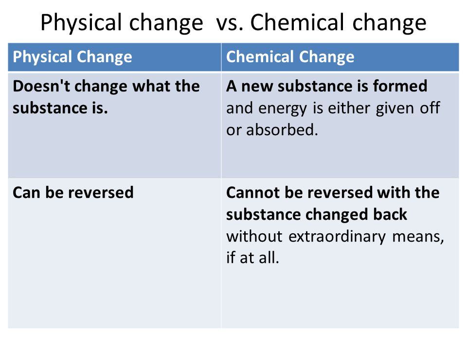 Substance Physical And They Used Are And Are What Changes How Chemical