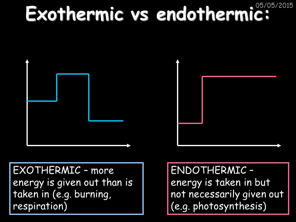 Energy Diagram Endothermic With Catalyst