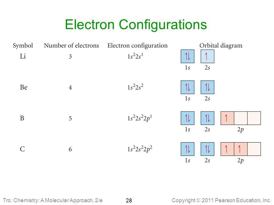 Manganese Orbital Diagram Of Ion Circuit Diagram Symbols