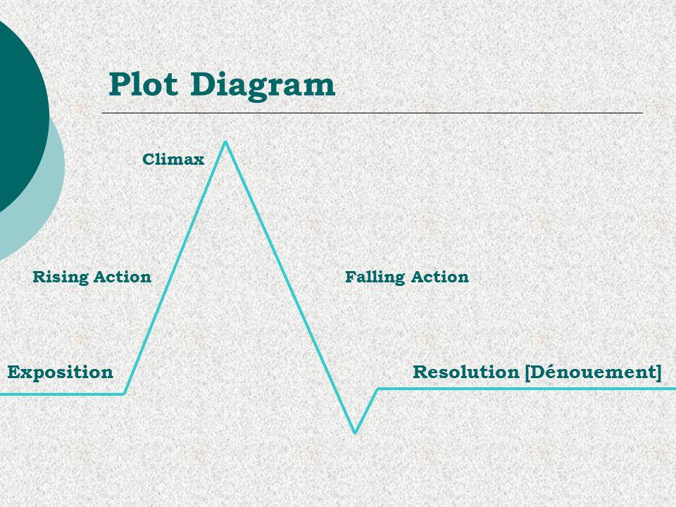 Climax Plot Structure Diagram
