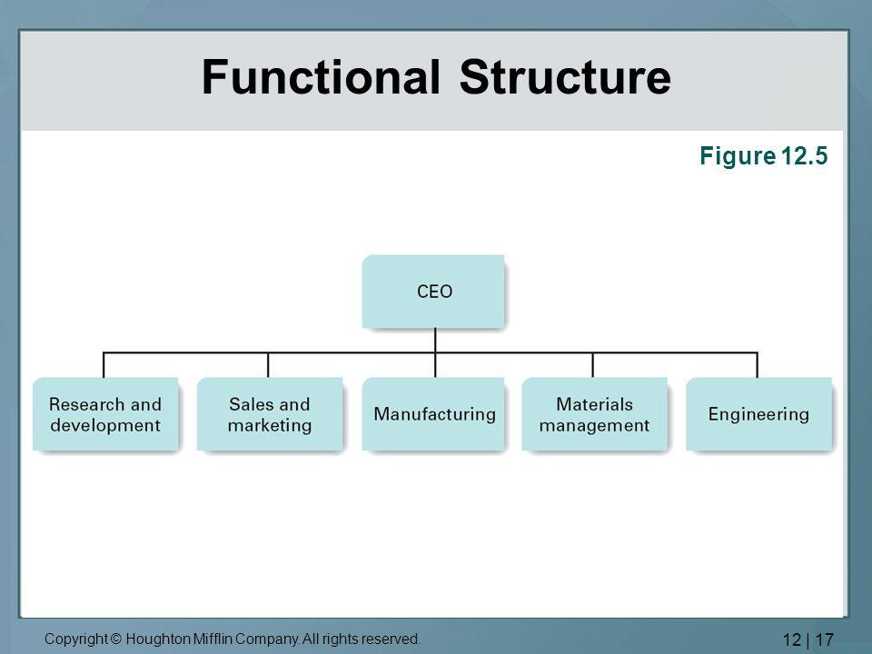 Bureaucratic Control Systems
