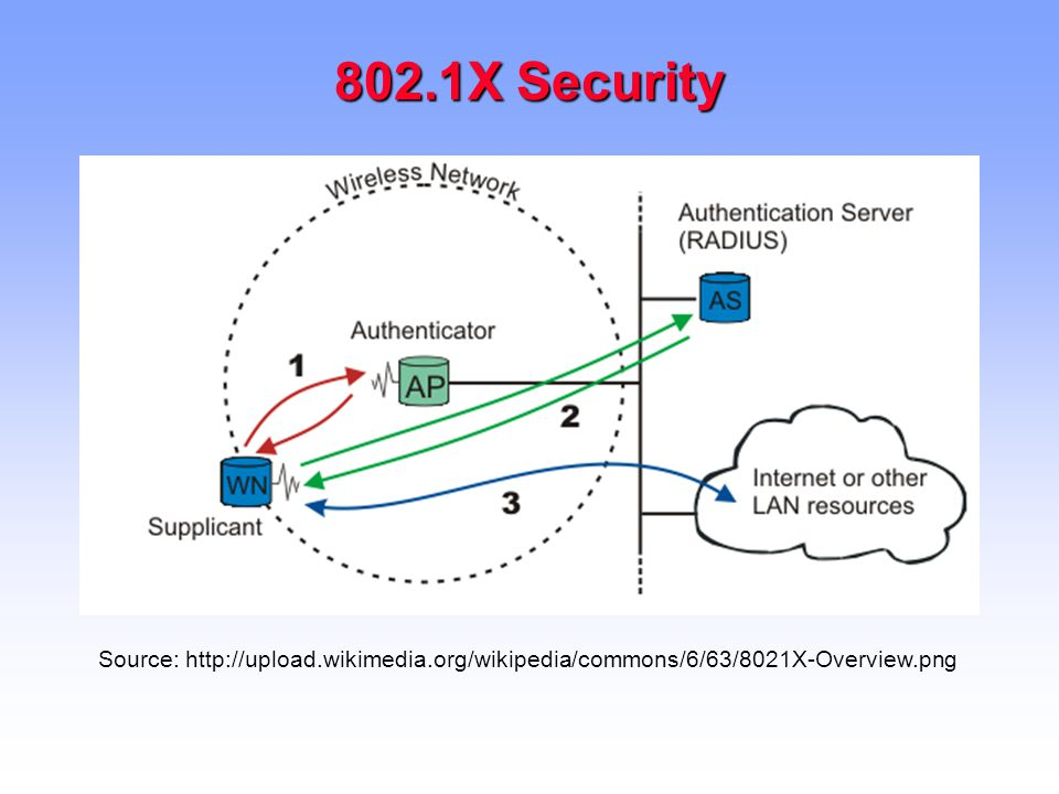 8021x Wireless Security