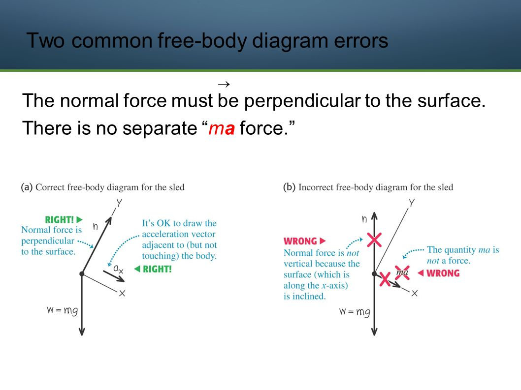 Force Diagram Friction Walking Vector