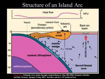 Chapter 16. Island Arc Magmatism - ppt video online download