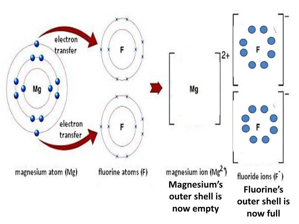 E Dot Diagram For Magnesium