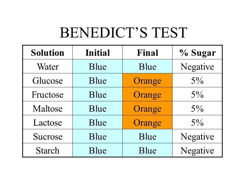Benedict Test S Solution