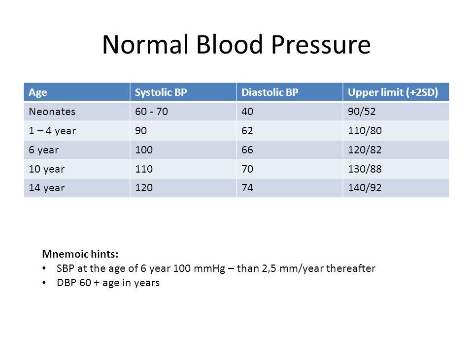 Normal Blood Pressure Age 66