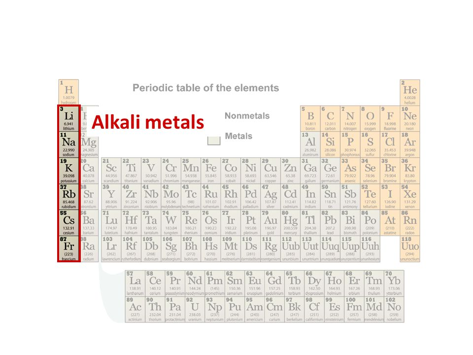 All The Family On The Periodic Table Boron