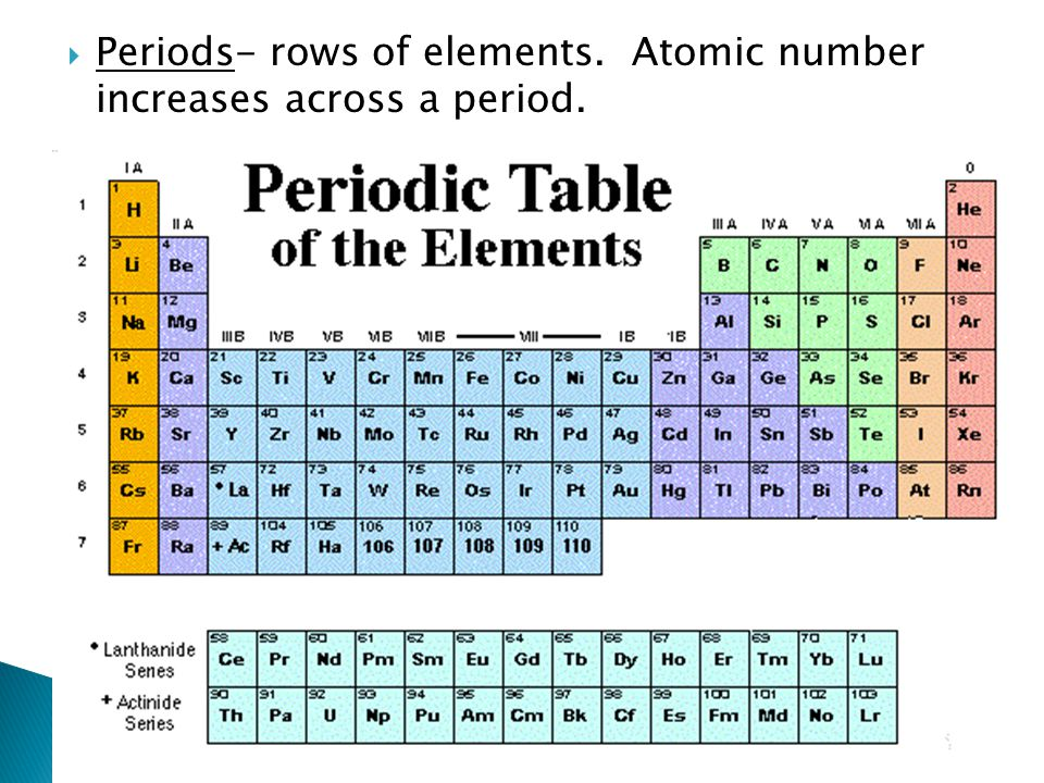 Henry Moseley Periodic Table Elements In