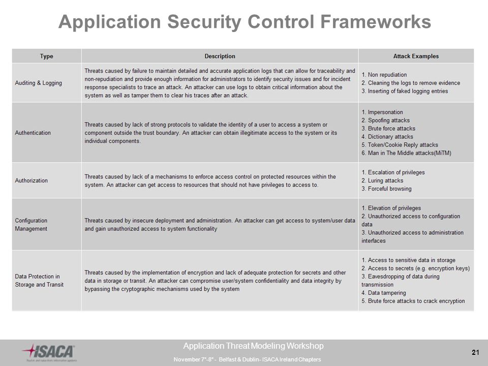 Application Security Focuses