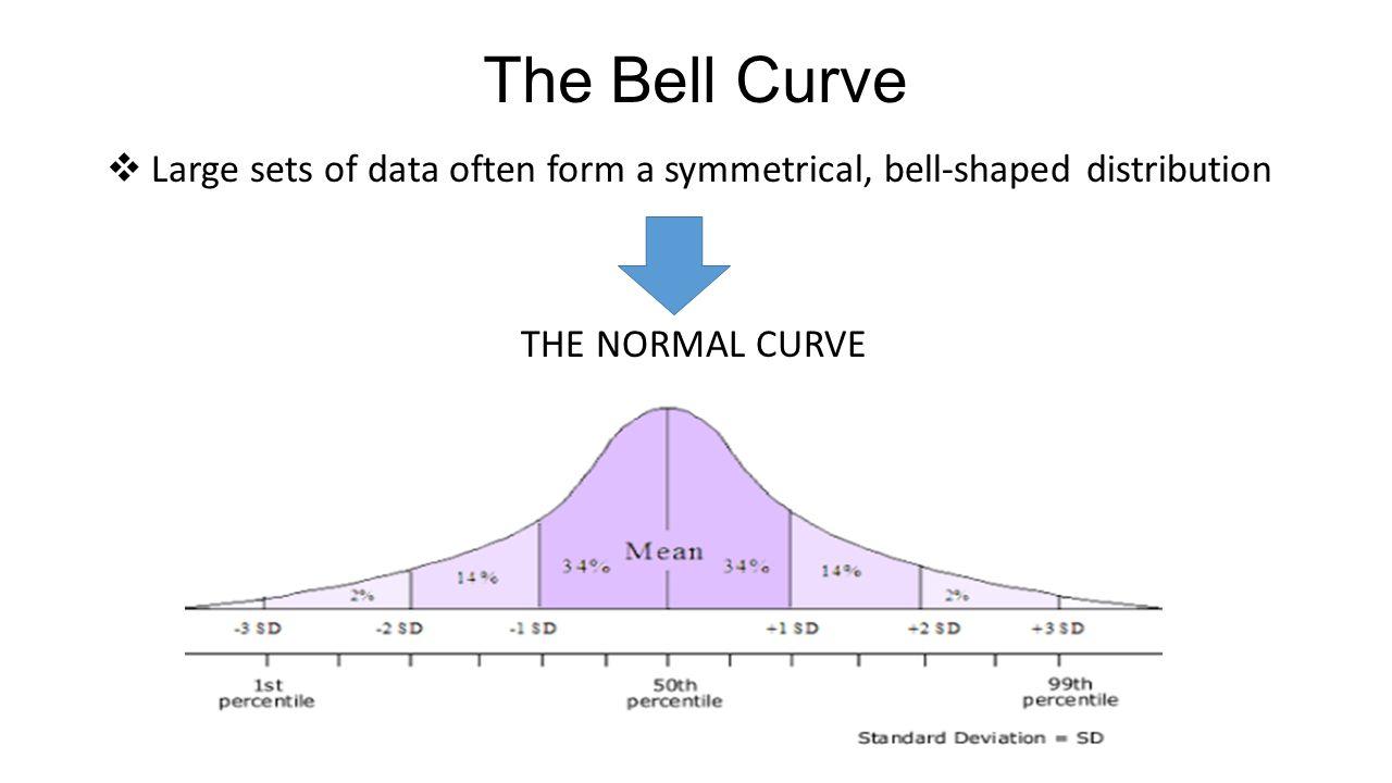 Standard Deviation Bell Curve Skewed To The Left