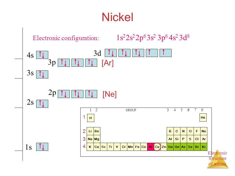 Electron Orbital Diagram For Copper Diy Enthusiasts Wiring Diagrams