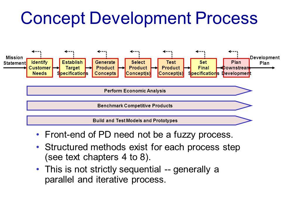 Individual Development Plan Work