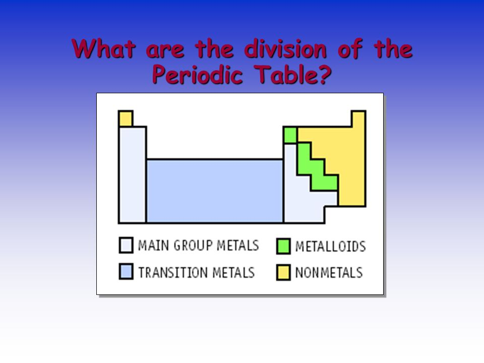Period Periodic Table In Horizontal Line