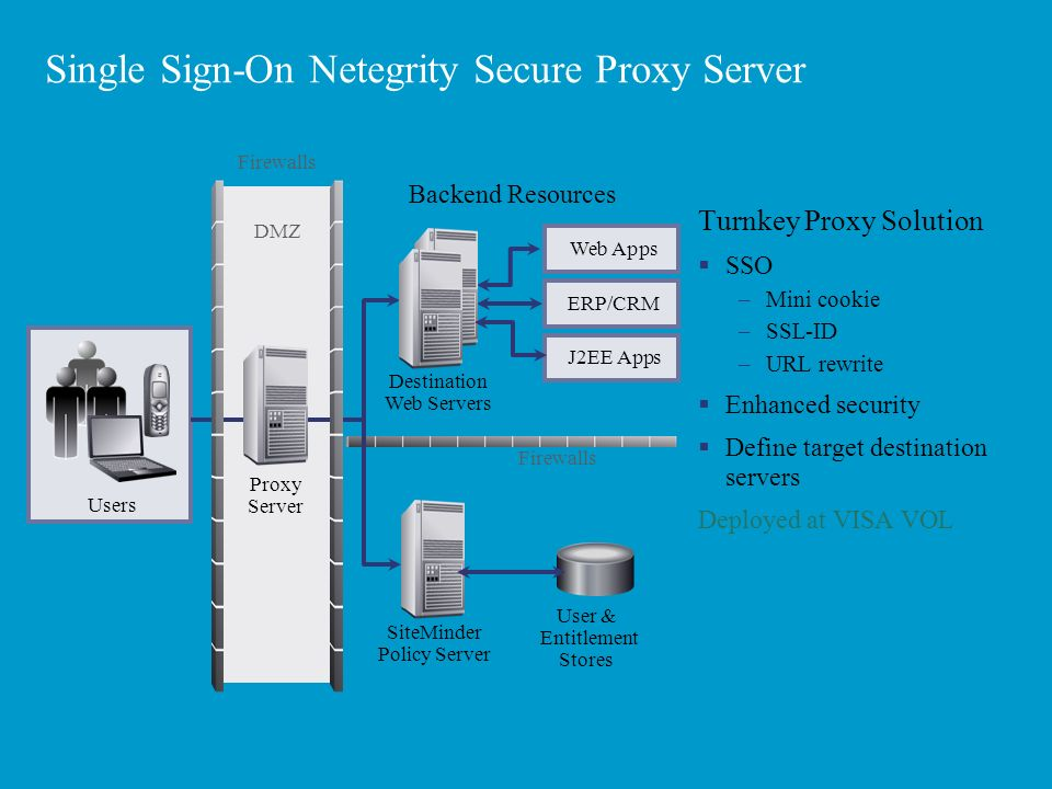 Web Secure Server